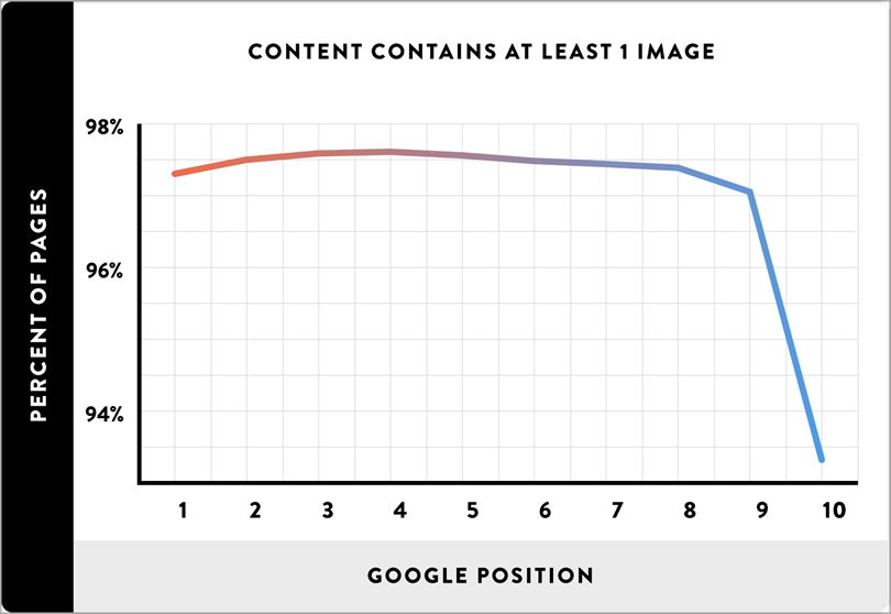 add images throughout the content for SEO on your blog