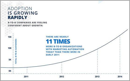 marketing automation increase for marketing automation hacks