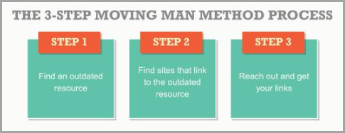 moving man method process for successful digital marketer