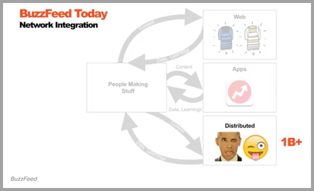 Buzzfeed content distribution strategy