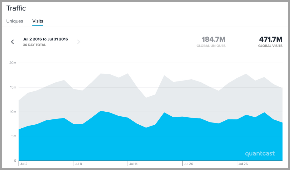 Buzzfeed traffic in 2016 by quantcast