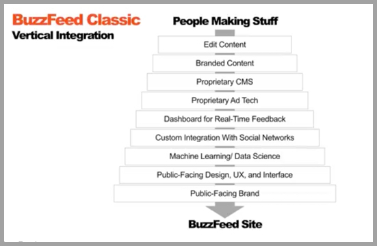 Buzzfeeds clasic vertical integration