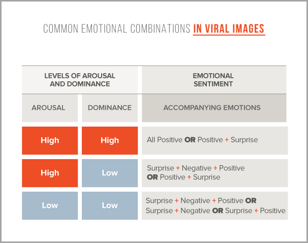 Common emotional combinatio for emotional drivers