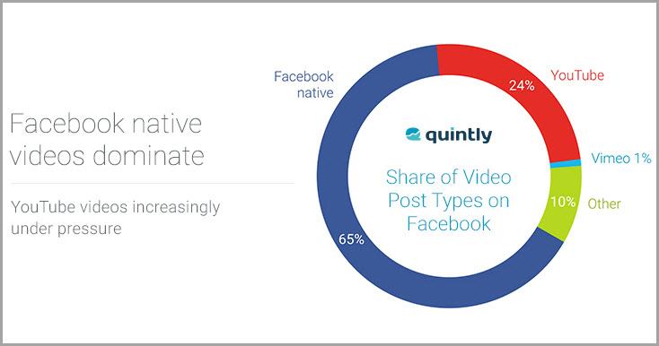 Facebook VS Youtube for video storytelling