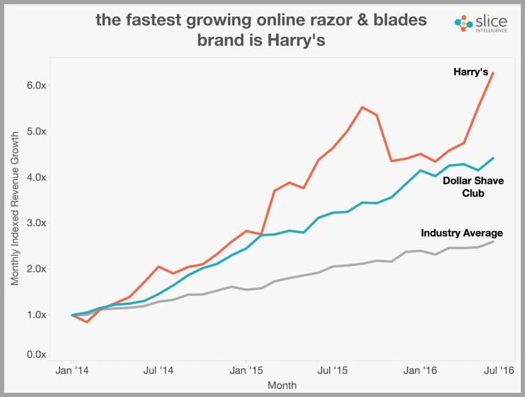 Harrys growth hacking