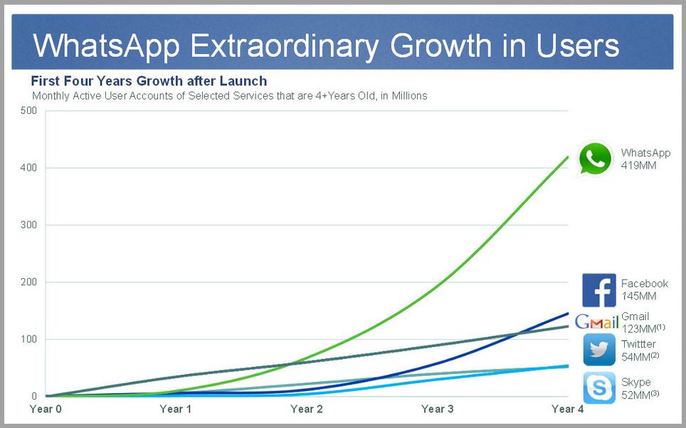 Whatsapp growth 5 billion dollar startups