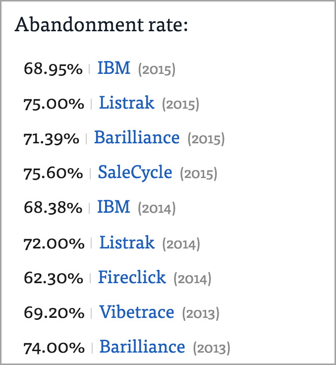 about cart abandonment for cart abandonment rate