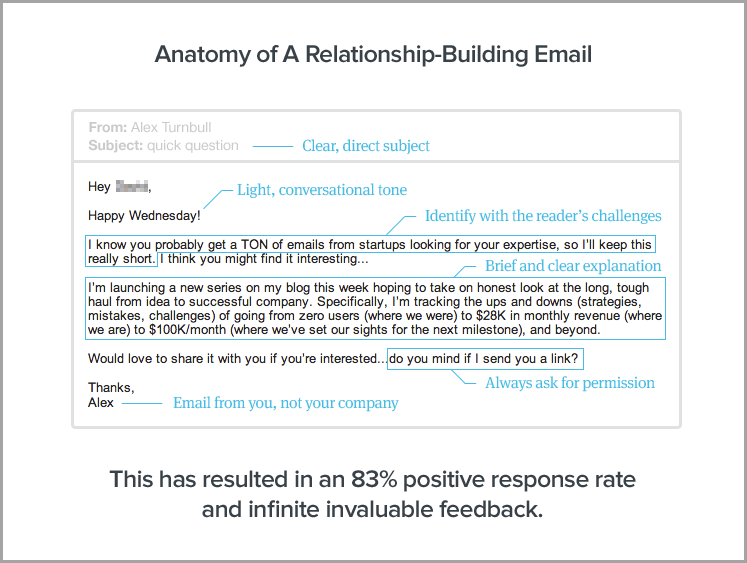 anatomy of a relationship-building email for for drive more traffic