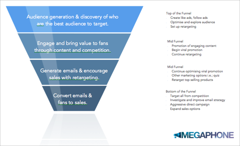 funnel strategy for drive sales from Facebook