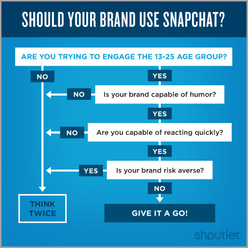 the hype of snapchat marketing for video storytelling