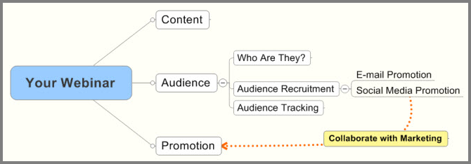 well-crafted plan for webinars