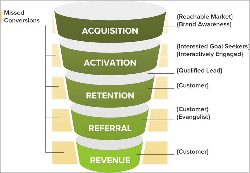 understanding-the-startup-marketing-funnel-for-growth-hacking-case-studies