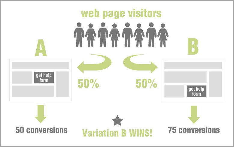 AB Test The Heck Out Of Everything websites conversion rate