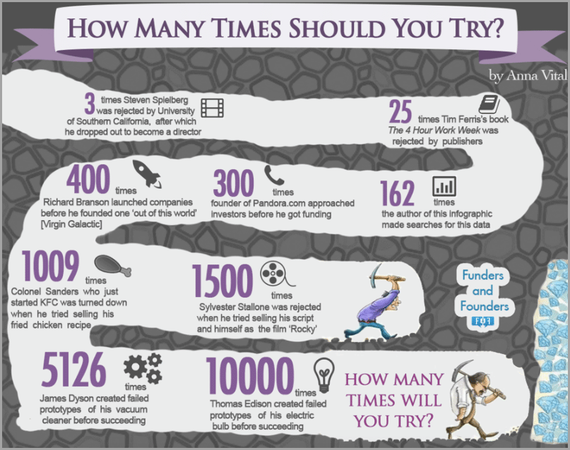 Entrepreneurs Who Failed Time and Time Again for be a better entrepreneur