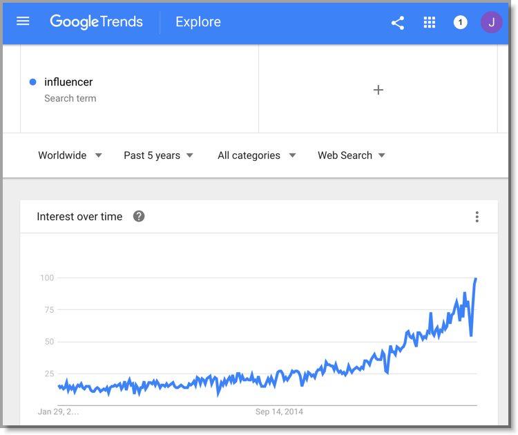 Google trends influencer