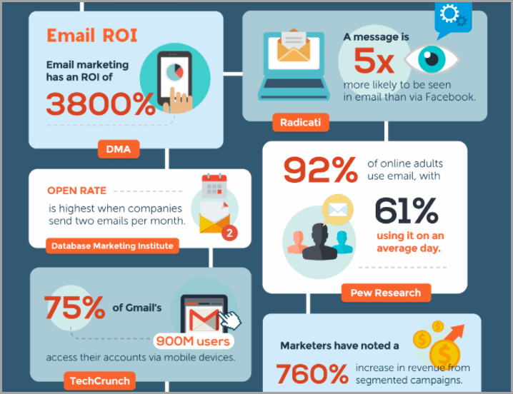 How and Where Email is Headed in 2017 for be a better entrepreneur