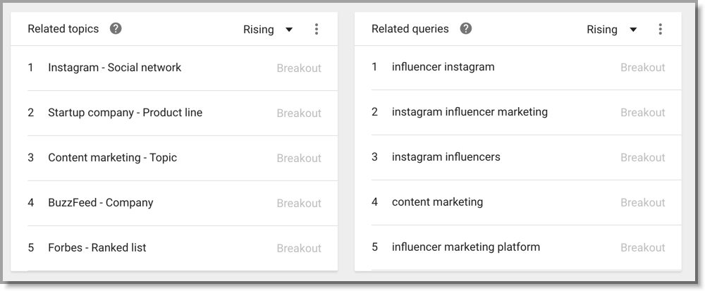 influencer related topics
