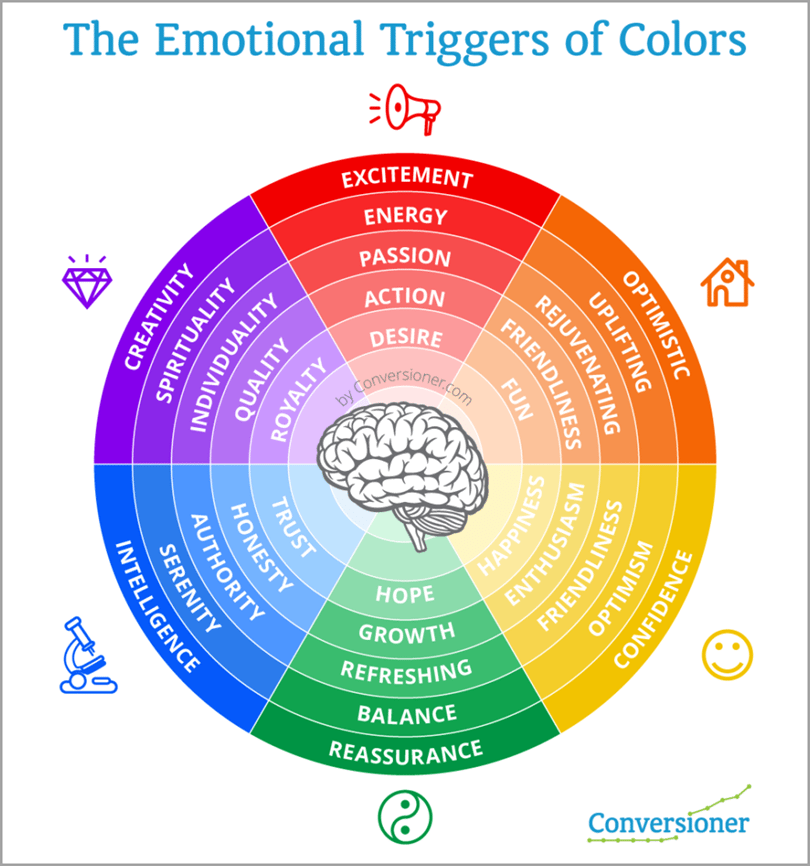 Ride The Emotional Color Wheel for communicating through design