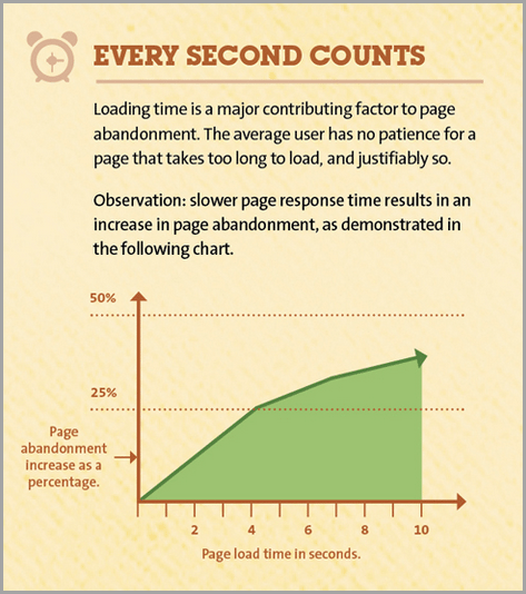 Speed Up Your Site for improve your conversion rate