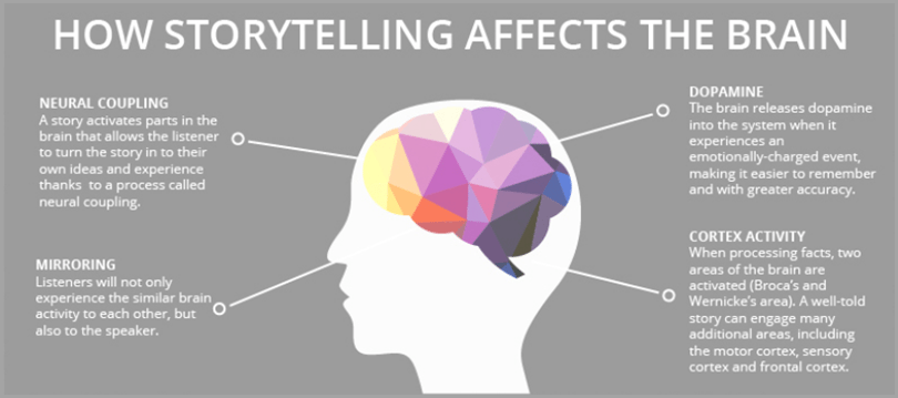 Storytelling for connect with your audience