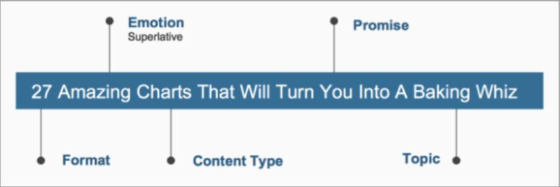 Blog post headline formula - BuzzSumo research 2