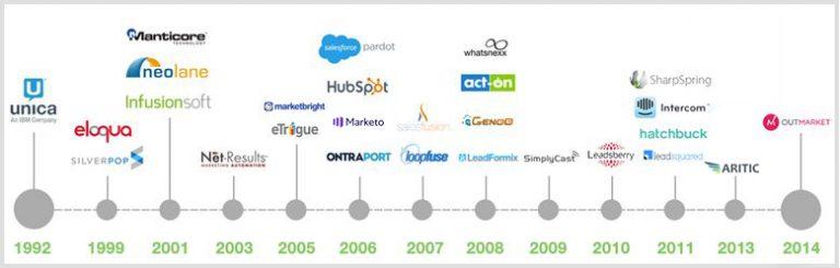 11 Top Digital Marketing Automation Tools 1