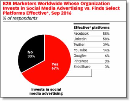 3 примера высокоэффективной рекламы на Facebook, которая стимулирует продажи 1