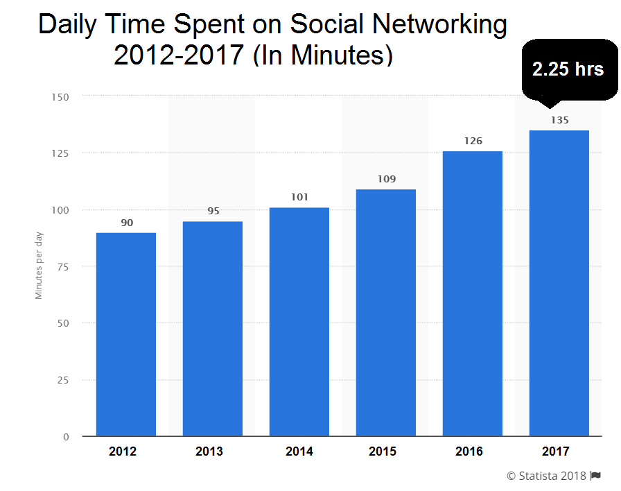 Daily Time Spent on Social Networking (2012-2017)