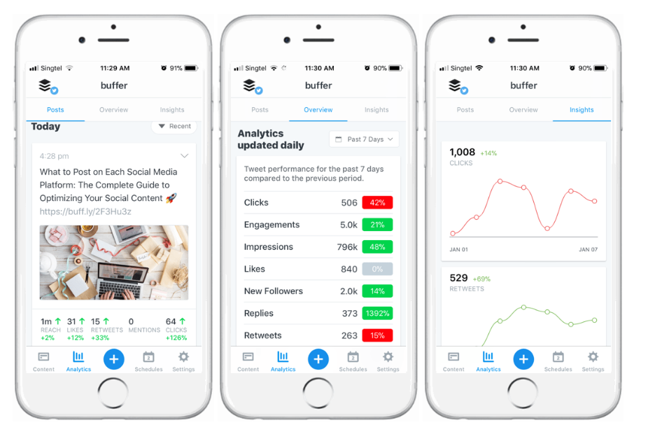 Buffer social media analytics