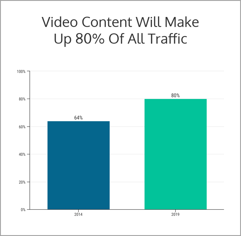 Visual Content Marketing Examples