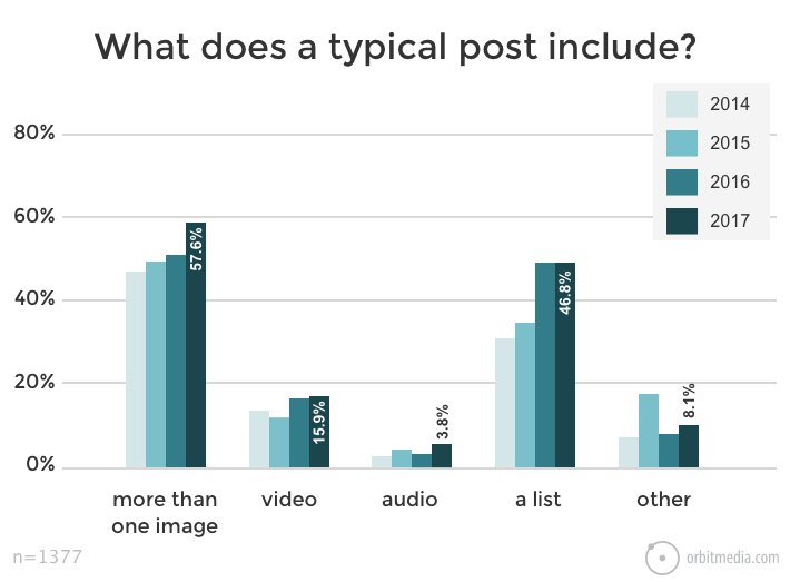 15 Visual Content Marketing Statistics That'll Blow Your Mind