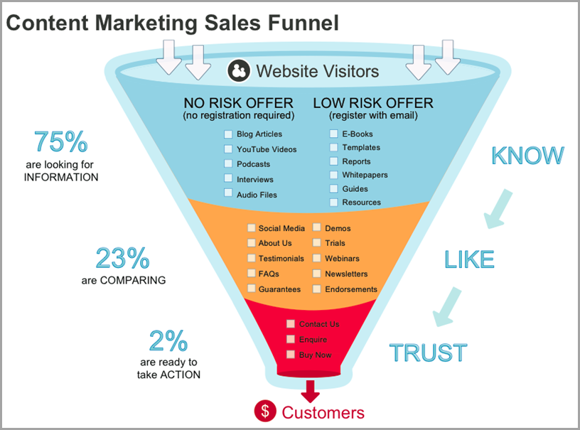 Content Marketing 101 sales funnel