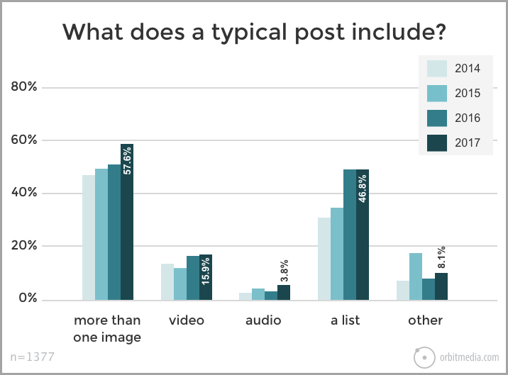 Content Marketing 101 Visuals