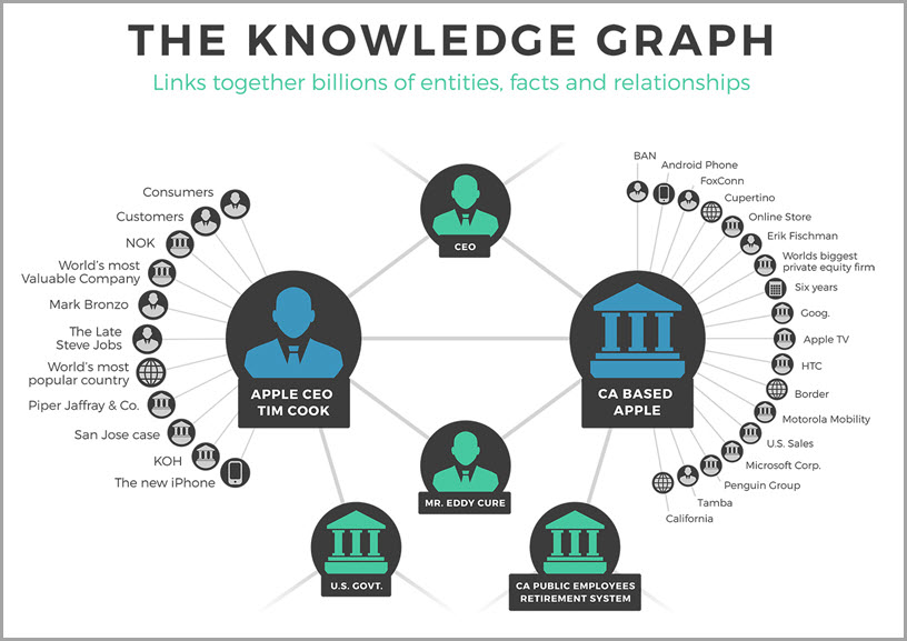 Image result for Google Knowledge Graph
