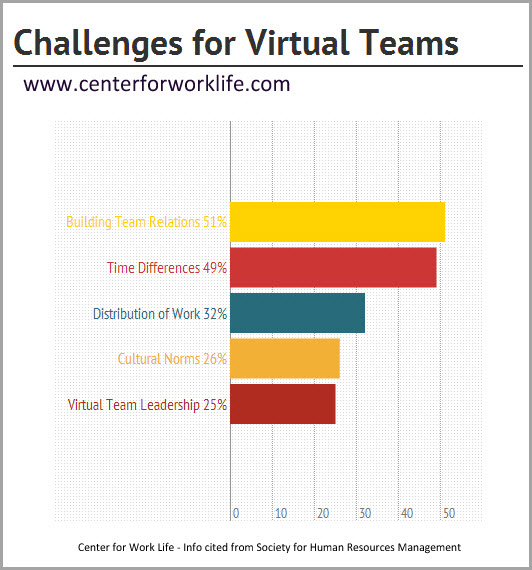 chart for virtual teams jeffbullas s blog
