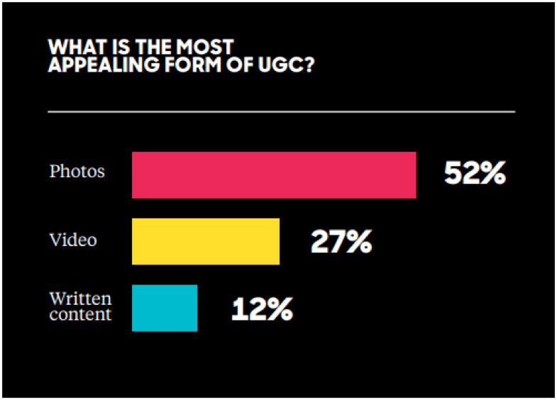UGC stat for product pages