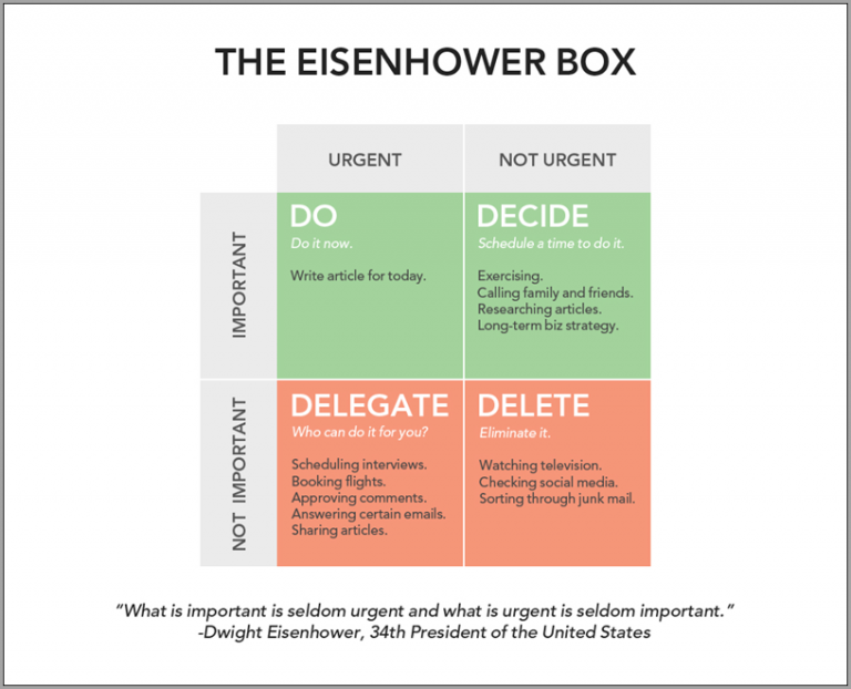 The Eisnehower Box