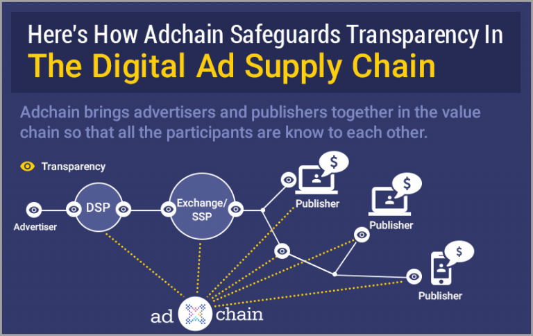 The digital Ad Supply Chain