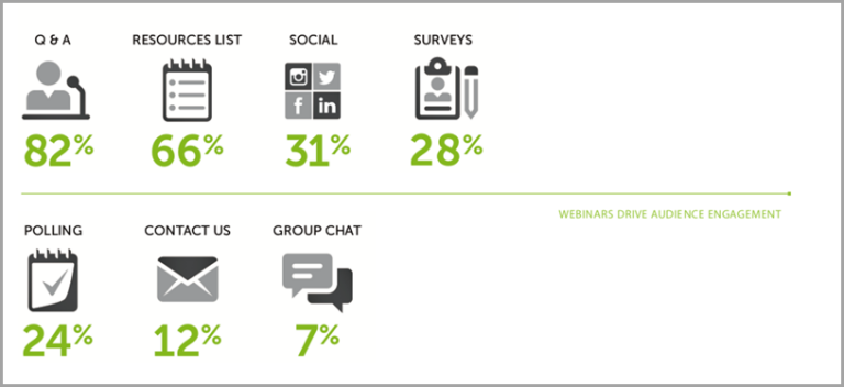 Webinar Drive Audience Engagement