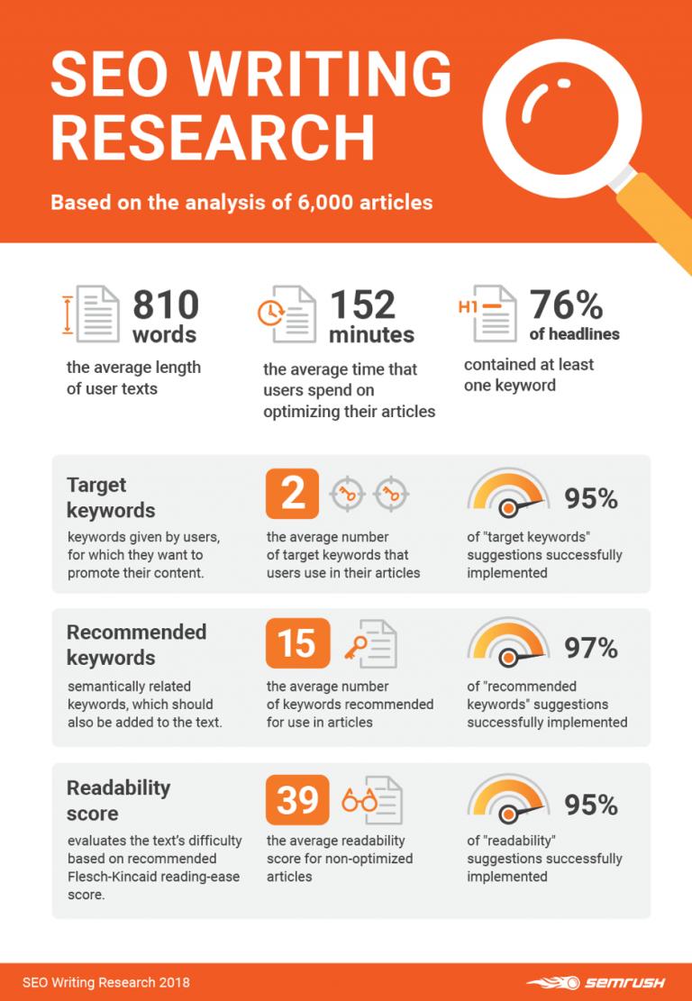 Content Marketing Best Practice - image 1