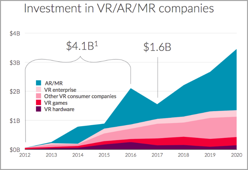 Investment in VR-AR-MR companies for digital marketing trends