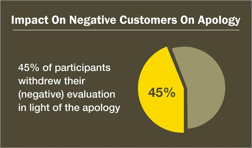apologize for negative customers on social media