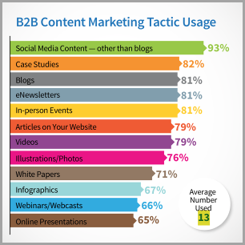 b2b content marketing tactic usage for outdated marketing techniques