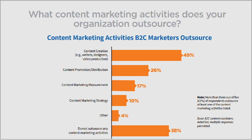 content marketing strategies for outsource content marketing