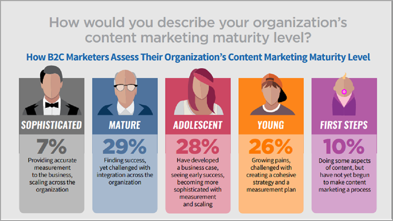 content maturity level for outsource content marketing