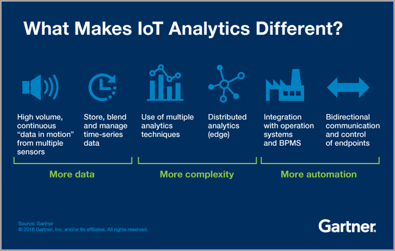 internet of things and analytics for digital marketing trends