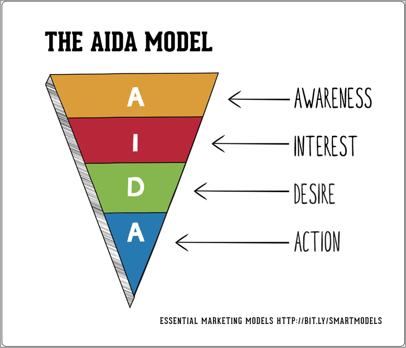 the aida model for call to action phrases