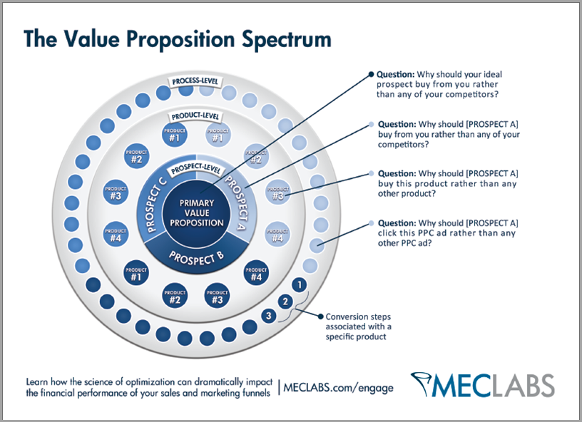 the value of preposition spectrum