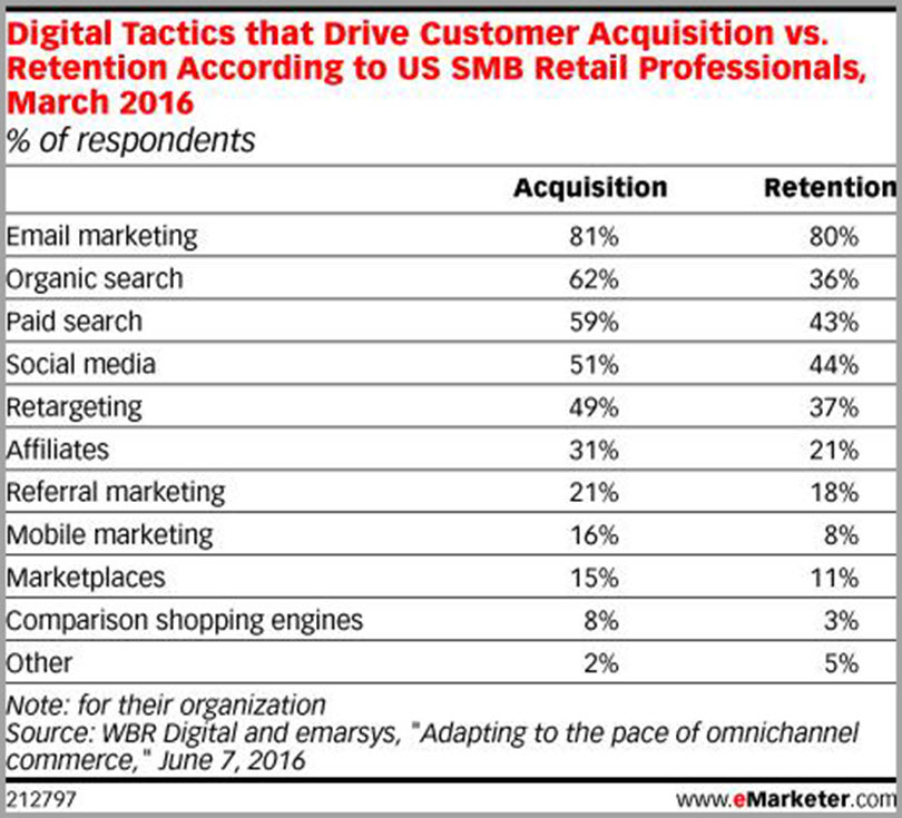 Digital tactics that Drive customer Acquisition vs. Retention for email newsletter