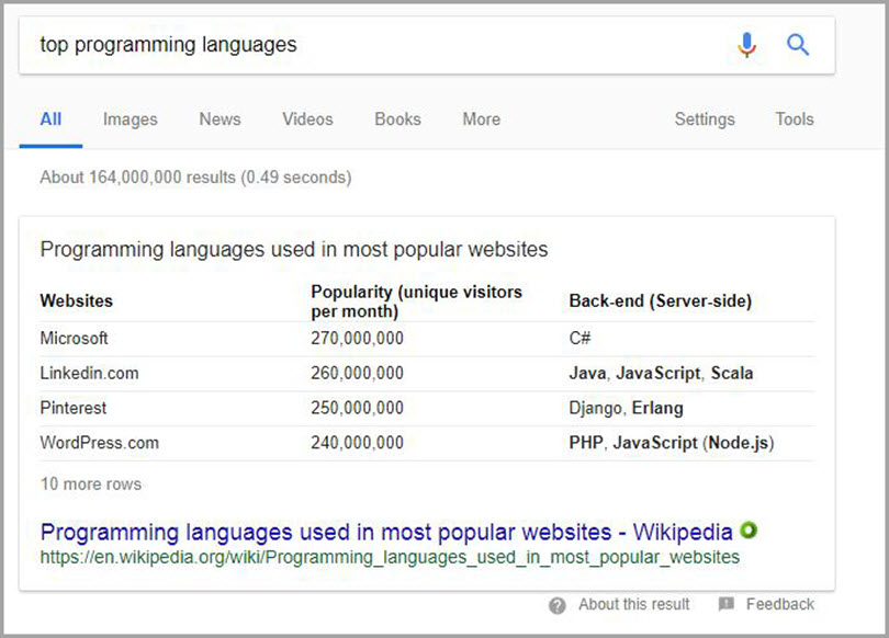 Featured Snippets for top programming languages for SERP features